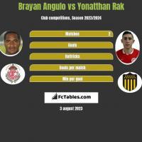 Brayan Angulo vs Yonatthan Rak h2h player stats