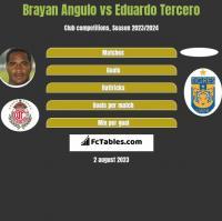 Brayan Angulo vs Eduardo Tercero h2h player stats