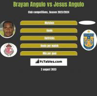 Brayan Angulo vs Jesus Angulo h2h player stats