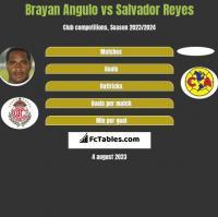 Brayan Angulo vs Salvador Reyes h2h player stats