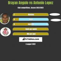 Brayan Angulo vs Antonio Lopez h2h player stats