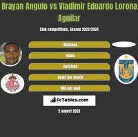 Brayan Angulo vs Vladimir Eduardo Lorona Aguilar h2h player stats
