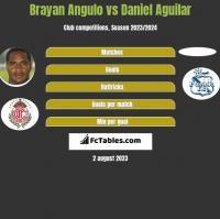 Brayan Angulo vs Daniel Aguilar h2h player stats