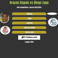 Brayan Angulo vs Diego Zago h2h player stats