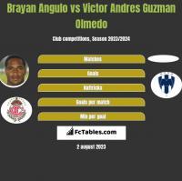 Brayan Angulo vs Victor Andres Guzman Olmedo h2h player stats