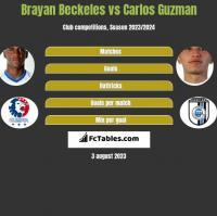 Brayan Beckeles vs Carlos Guzman h2h player stats