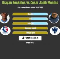 Brayan Beckeles vs Cesar Jasib Montes h2h player stats