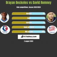 Brayan Beckeles vs David Romney h2h player stats