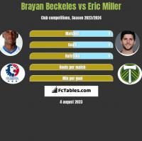 Brayan Beckeles vs Eric Miller h2h player stats