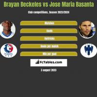 Brayan Beckeles vs Jose Maria Basanta h2h player stats