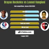 Brayan Beckeles vs Leonel Vangioni h2h player stats