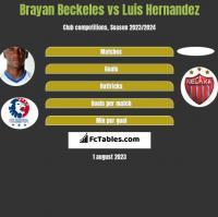 Brayan Beckeles vs Luis Hernandez h2h player stats