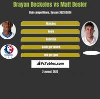 Brayan Beckeles vs Matt Besler h2h player stats