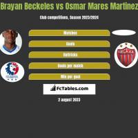 Brayan Beckeles vs Osmar Mares Martinez h2h player stats