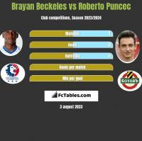 Brayan Beckeles vs Roberto Puncec h2h player stats