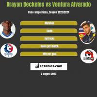 Brayan Beckeles vs Ventura Alvarado h2h player stats