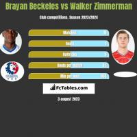 Brayan Beckeles vs Walker Zimmerman h2h player stats