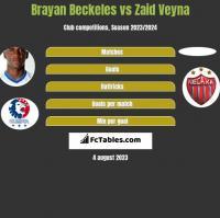 Brayan Beckeles vs Zaid Veyna h2h player stats