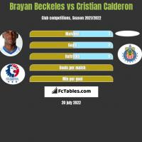 Brayan Beckeles vs Cristian Calderon h2h player stats