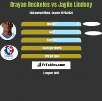 Brayan Beckeles vs Jaylin Lindsey h2h player stats