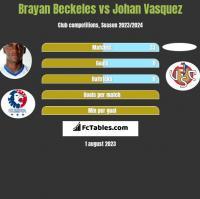 Brayan Beckeles vs Johan Vasquez h2h player stats