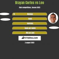 Brayan Cortes vs Leo h2h player stats