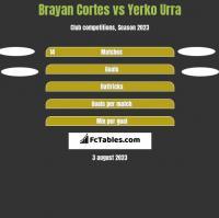 Brayan Cortes vs Yerko Urra h2h player stats