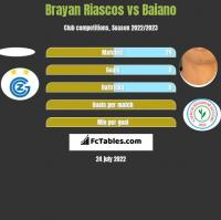 Brayan Riascos vs Baiano h2h player stats