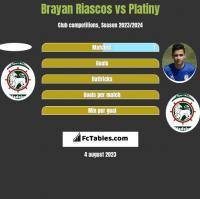Brayan Riascos vs Platiny h2h player stats