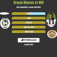 Brayan Riascos vs Witi h2h player stats