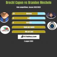 Brecht Capon vs Brandon Mechele h2h player stats