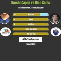 Brecht Capon vs Dion Cools h2h player stats