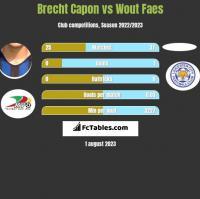 Brecht Capon vs Wout Faes h2h player stats