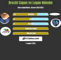 Brecht Capon vs Logan Ndenbe h2h player stats