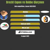 Brecht Capon vs Robbe Qiurynen h2h player stats