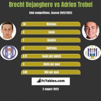 Brecht Dejaeghere vs Adrien Trebel h2h player stats