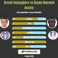 Brecht Dejaeghere vs Boadu Maxwell Acosty h2h player stats