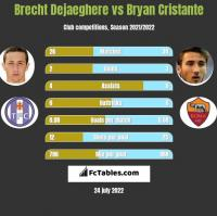 Brecht Dejaeghere vs Bryan Cristante h2h player stats