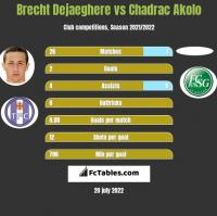 Brecht Dejaeghere vs Chadrac Akolo h2h player stats
