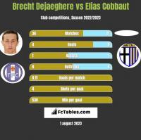 Brecht Dejaeghere vs Elias Cobbaut h2h player stats
