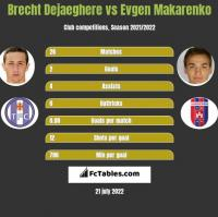 Brecht Dejaeghere vs Evgen Makarenko h2h player stats