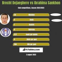 Brecht Dejaeghere vs Ibrahima Sankhon h2h player stats
