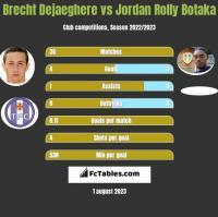 Brecht Dejaeghere vs Jordan Rolly Botaka h2h player stats
