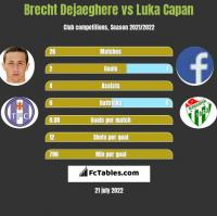 Brecht Dejaeghere vs Luka Capan h2h player stats