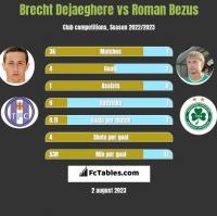 Brecht Dejaeghere vs Roman Bezus h2h player stats