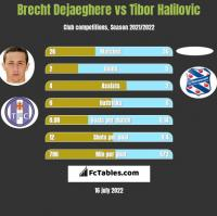 Brecht Dejaeghere vs Tibor Halilovic h2h player stats