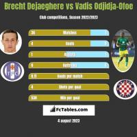 Brecht Dejaeghere vs Vadis Odjidja-Ofoe h2h player stats