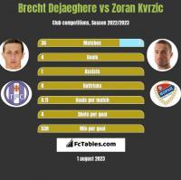 Brecht Dejaeghere vs Zoran Kvrzic h2h player stats