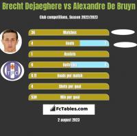 Brecht Dejaeghere vs Alexandre De Bruyn h2h player stats