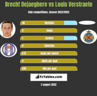 Brecht Dejaeghere vs Louis Verstraete h2h player stats